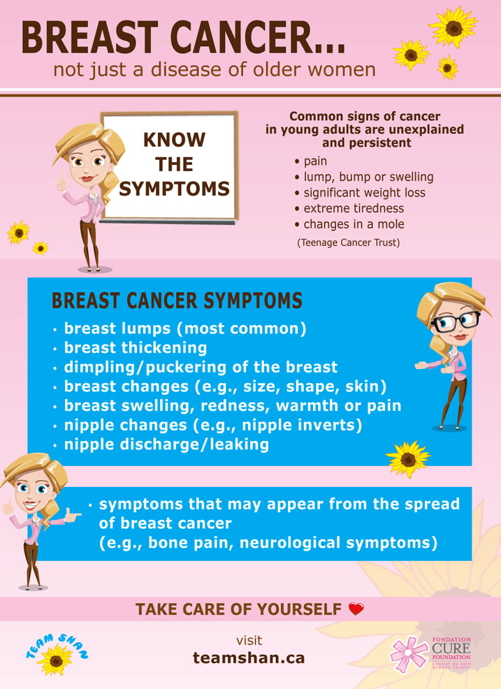Know the Symptoms - Team Shan Infographic 3 ENG