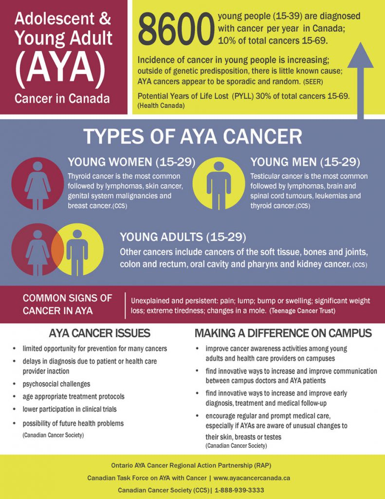 AYA FactSheet Campus 8600
