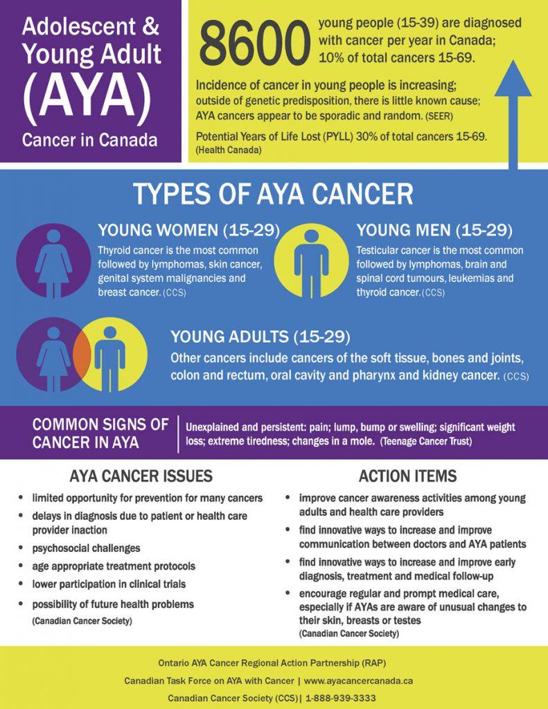 AYA FactSheet ENG Generic 8600