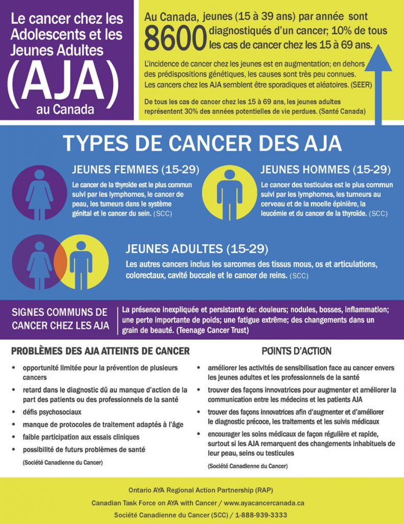 AYA FactSheet French Generic 7600 NEW stats