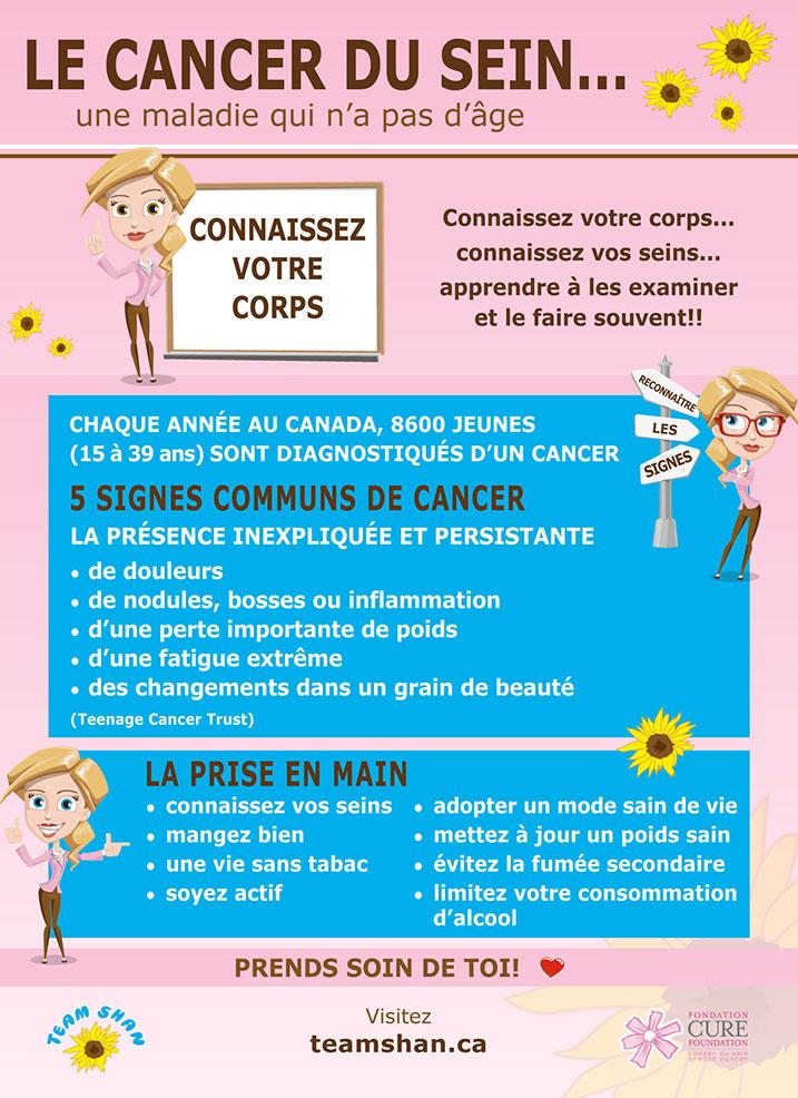 Connaissez votre Corps  - Infographie  Team Shan 4